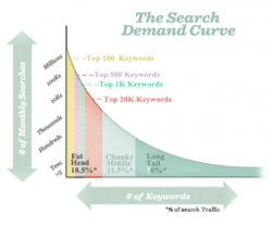 Get Excited About Keywords and Title Tags Yet Be Wary of Search Engine Penalties