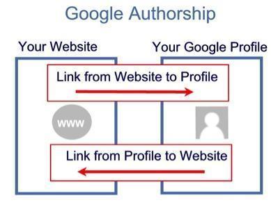 Link Websites